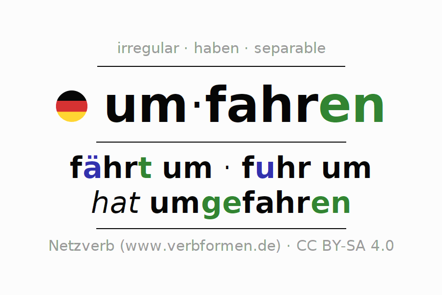 Entire conjugation of the German verb um-fahren (ist). All tenses are clearly represented in a table.