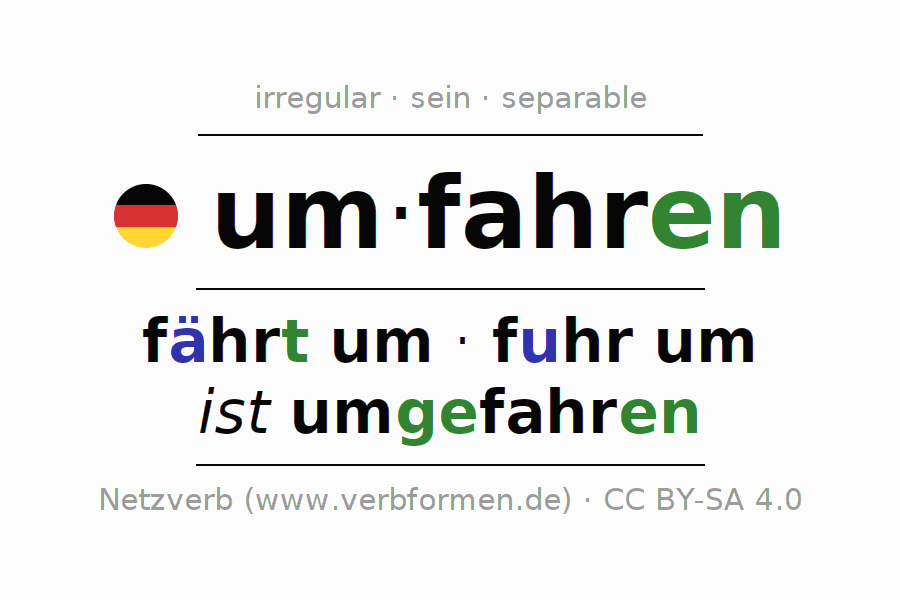 Entire conjugation of the German verb umfahren (hat). All tenses and modes are clearly represented in a table.