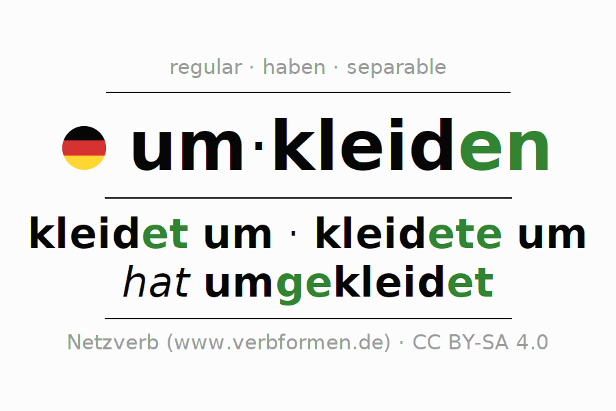 Entire conjugation of the German verb umkleiden. All tenses and modes are clearly represented in a table.