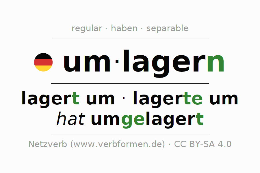 Conjugation of verb um-lagern