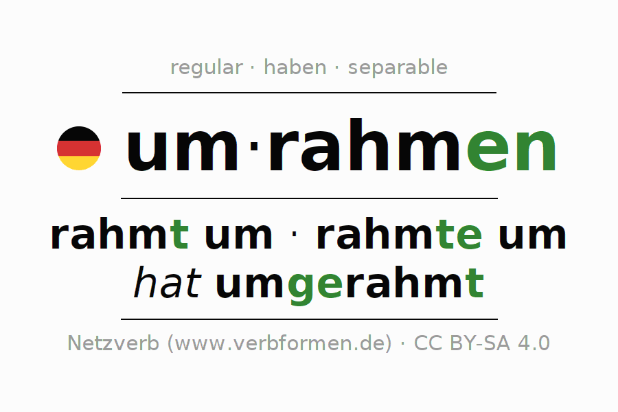 Entire conjugation of the German verb umrahmen. All tenses are clearly represented in a table.