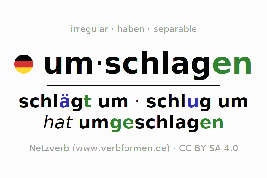 Entire conjugation of the German verb umschlagen (hat). All tenses are clearly represented in a table.