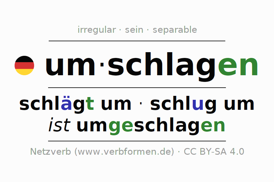 Entire conjugation of the German verb umschlagen (hat). All tenses and modes are clearly represented in a table.