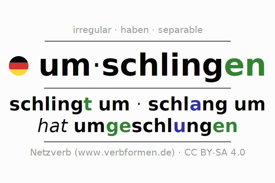 Entire conjugation of the German verb umschlingen. All tenses are clearly represented in a table.