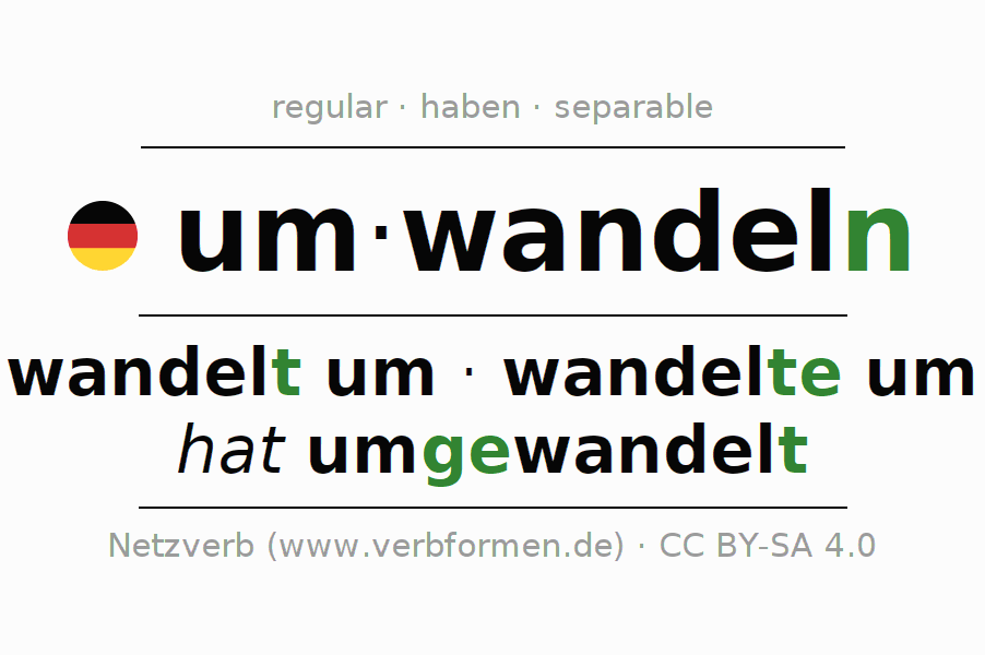 Entire conjugation of the German verb umwandeln. All tenses and modes are clearly represented in a table.