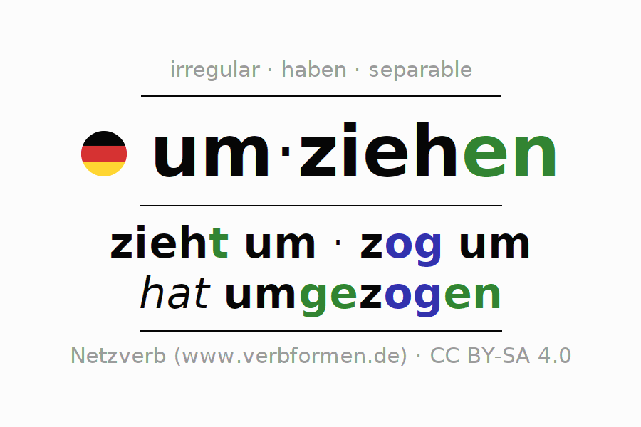 Entire conjugation of the German verb um-ziehen (ist). All tenses are clearly represented in a table.