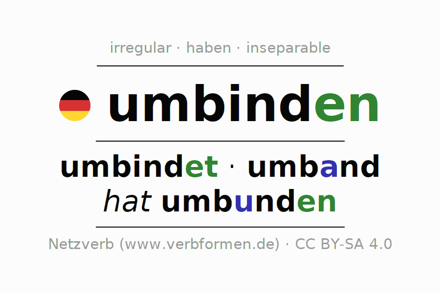 Entire conjugation of the German verb umbinden. All tenses are clearly represented in a table.