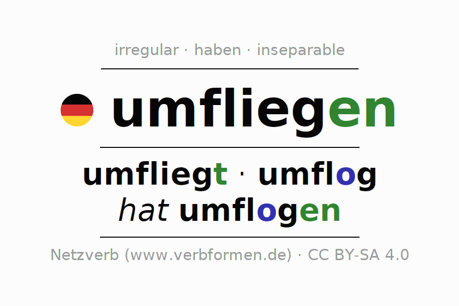 Entire conjugation of the German verb um-fliegen (ist). All tenses are clearly represented in a table.