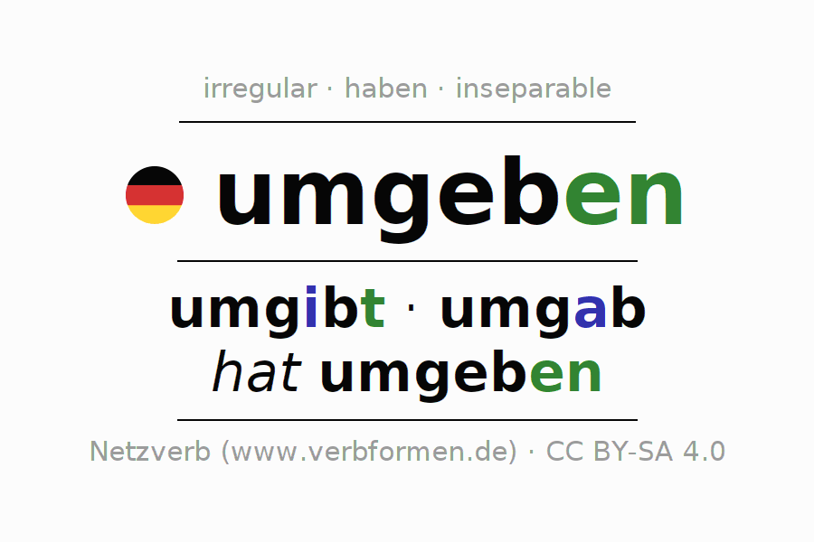 Entire conjugation of the German verb umgeben. All tenses are clearly represented in a table.