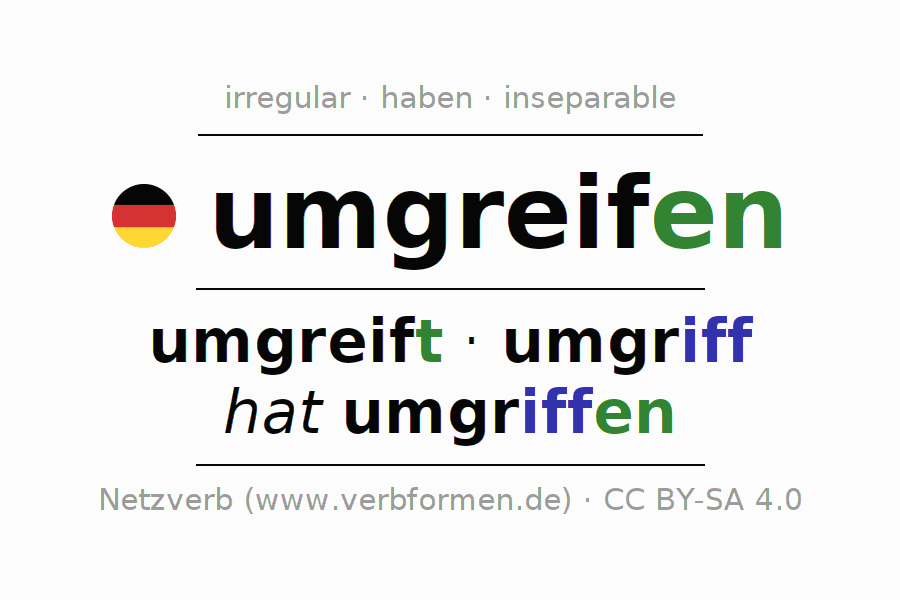 Entire conjugation of the German verb umgreifen. All tenses and modes are clearly represented in a table.