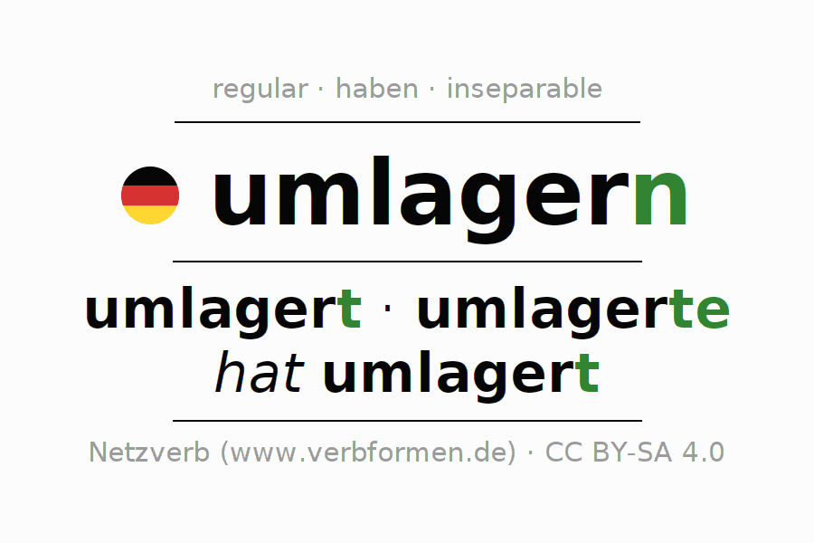 Entire conjugation of the German verb umlagern. All tenses are clearly represented in a table.