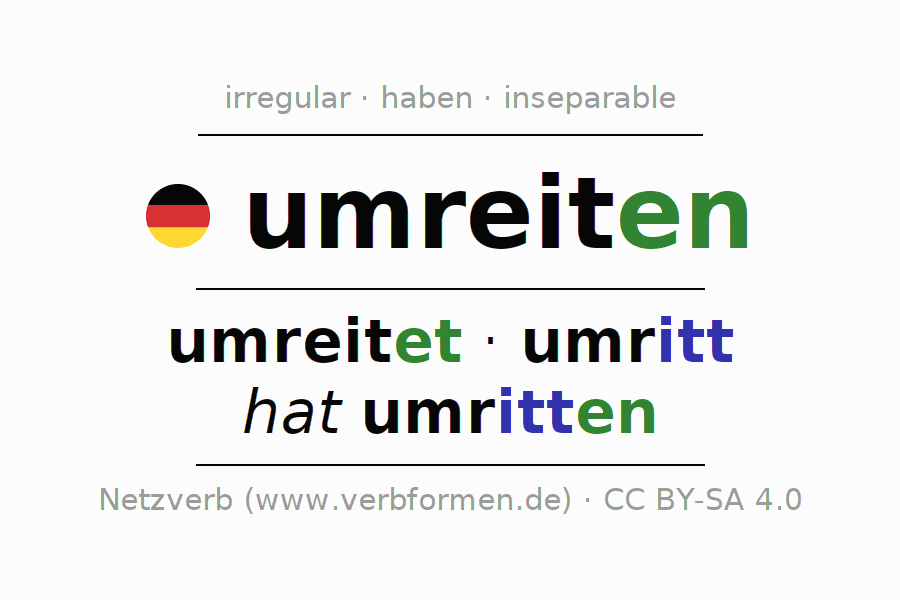 Entire conjugation of the German verb umreiten. All tenses and modes are clearly represented in a table.