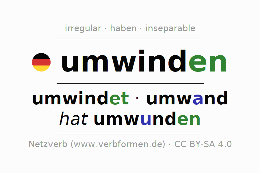 Entire conjugation of the German verb umwinden. All tenses are clearly represented in a table.