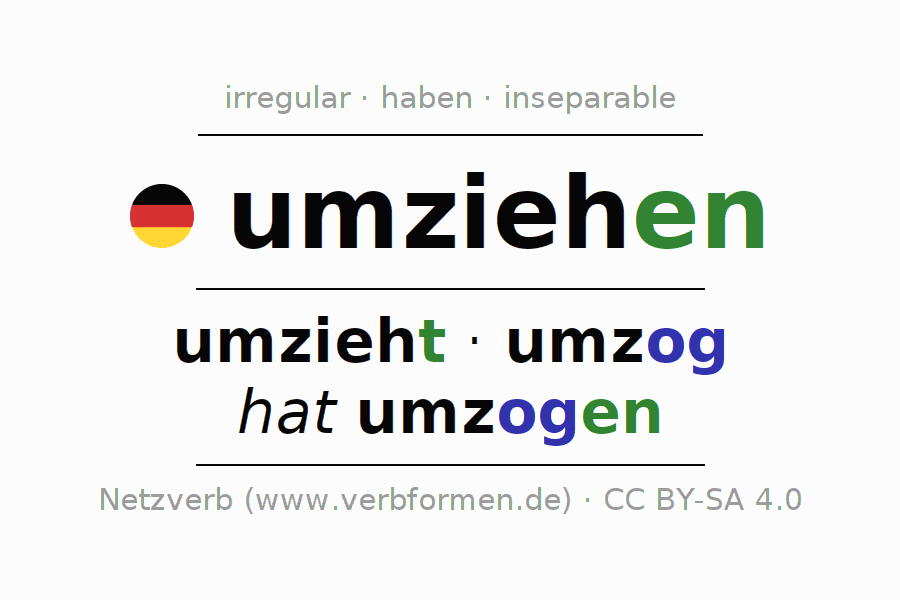 Entire conjugation of the German verb umziehen (hat). All tenses and modes are clearly represented in a table.