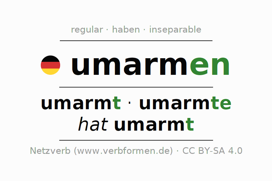 Entire conjugation of the German verb umarmen. All tenses are clearly represented in a table.
