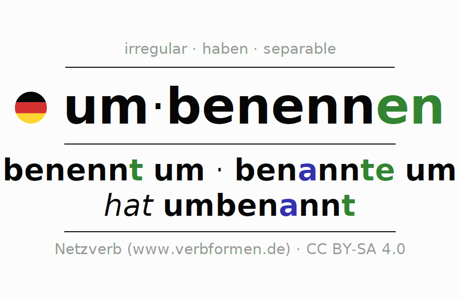 Entire conjugation of the German verb umbenennen. All tenses are clearly represented in a table.