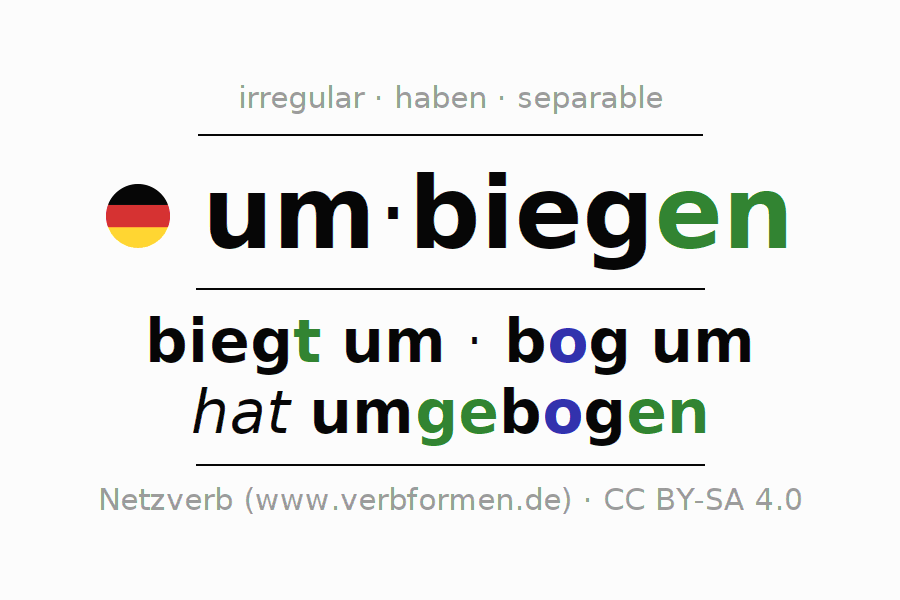 Entire conjugation of the German verb umbiegen (hat). All tenses and modes are clearly represented in a table.