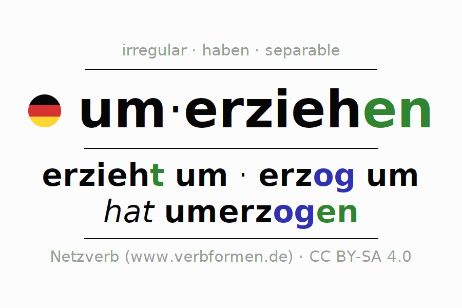 Entire conjugation of the German verb umerziehen. All tenses are clearly represented in a table.