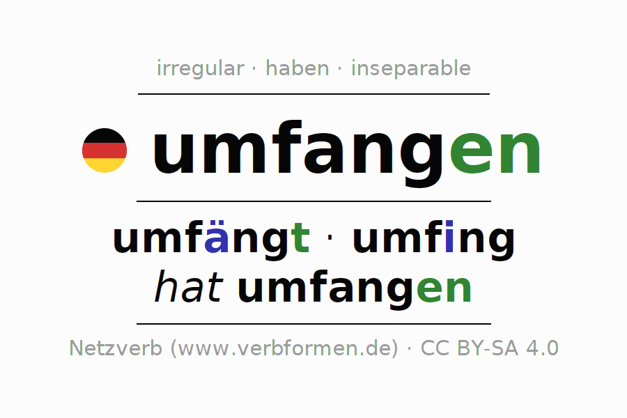 Entire conjugation of the German verb umfangen. All tenses and modes are clearly represented in a table.