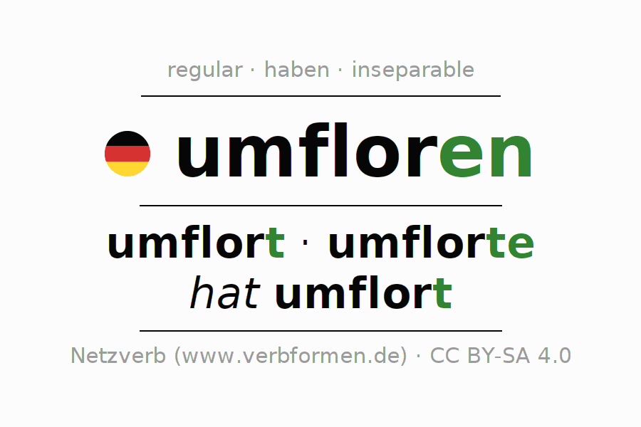 Entire conjugation of the German verb umfloren. All tenses and modes are clearly represented in a table.