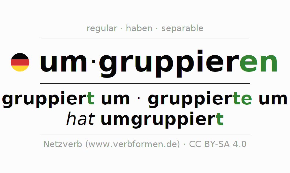 Entire conjugation of the German verb umgruppieren. All tenses and modes are clearly represented in a table.