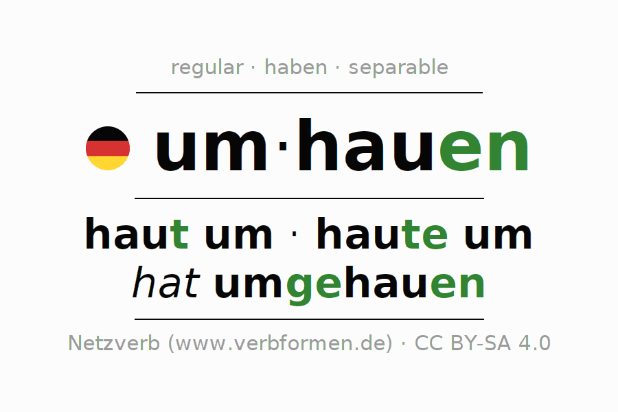 Entire conjugation of the German verb umhauen (regelm). All tenses and modes are clearly represented in a table.