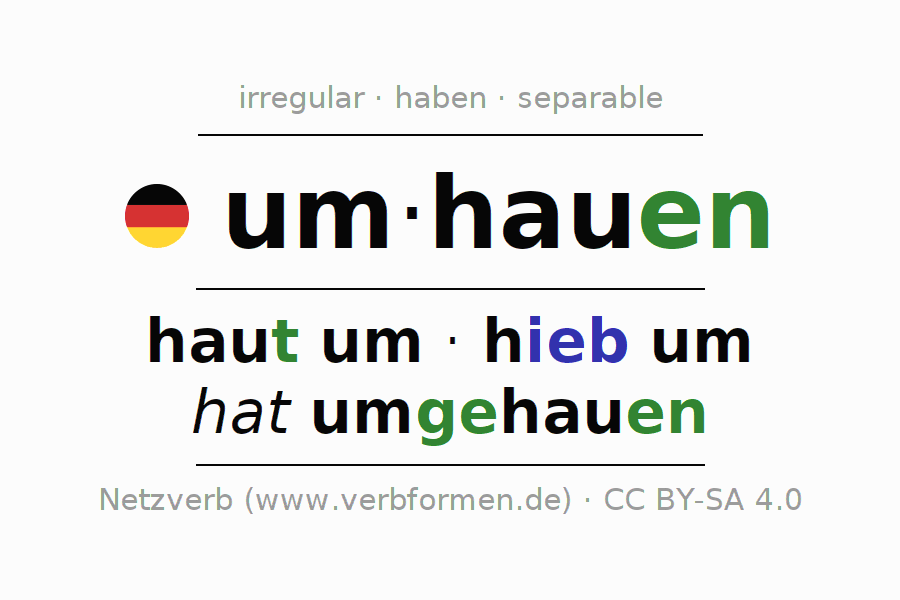 Entire conjugation of the German verb umhauen (regelm). All tenses are clearly represented in a table.