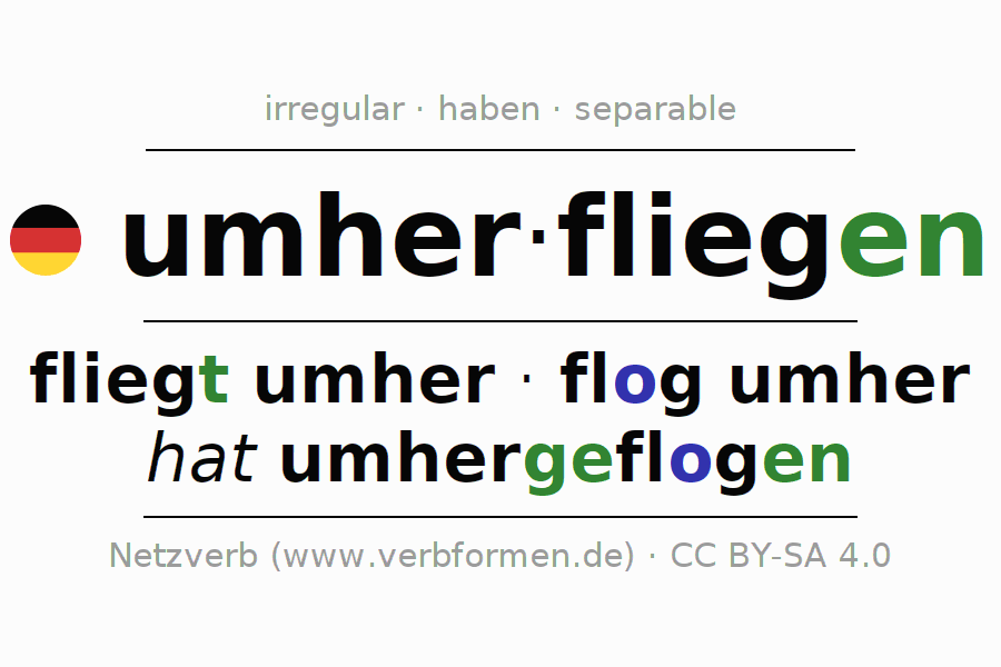 Entire conjugation of the German verb umherfliegen (ist). All tenses and modes are clearly represented in a table.