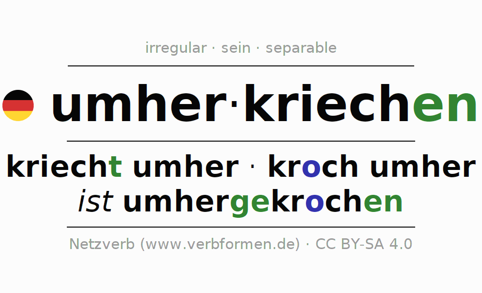 Entire conjugation of the German verb umherkriechen. All tenses are clearly represented in a table.