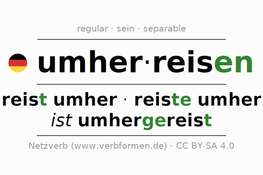 Entire conjugation of the German verb umherreisen. All tenses and modes are clearly represented in a table.