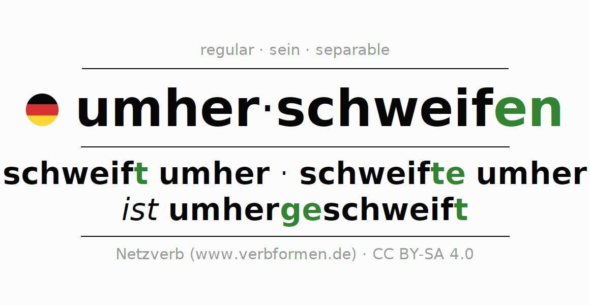 Entire conjugation of the German verb umherschweifen. All tenses are clearly represented in a table.