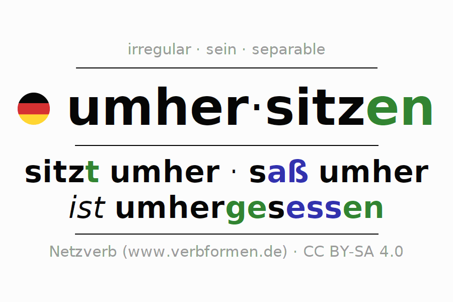 Entire conjugation of the German verb umhersitzen (ist). All tenses are clearly represented in a table.