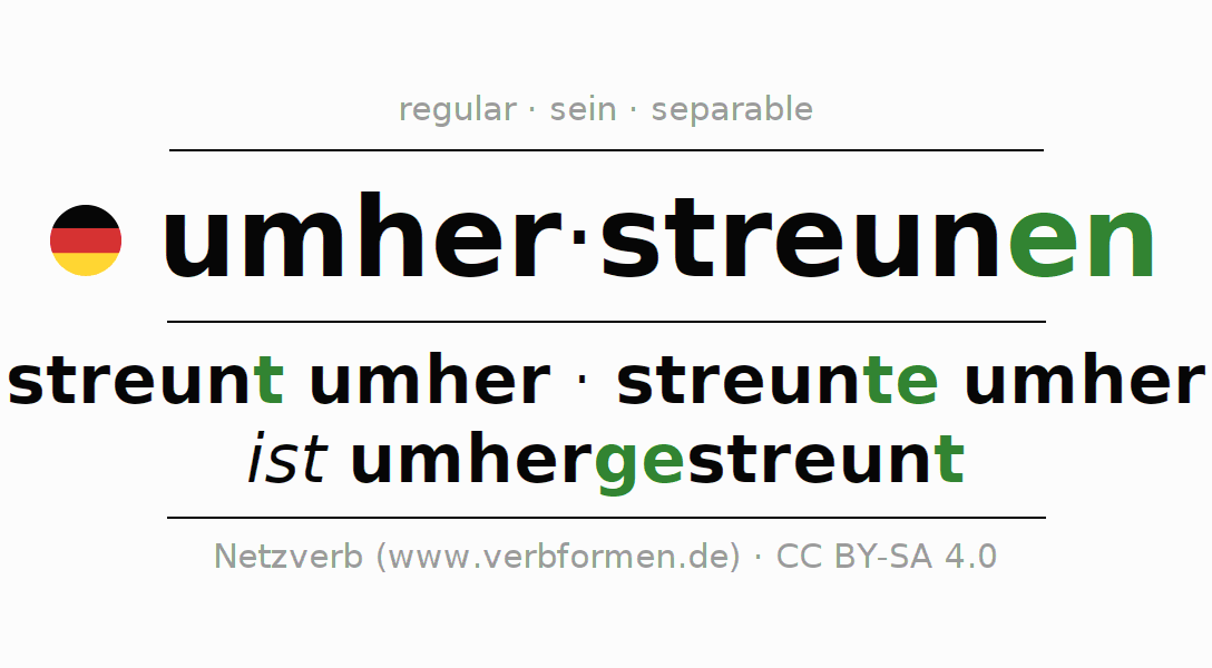 Entire conjugation of the German verb umherstreunen. All tenses and modes are clearly represented in a table.
