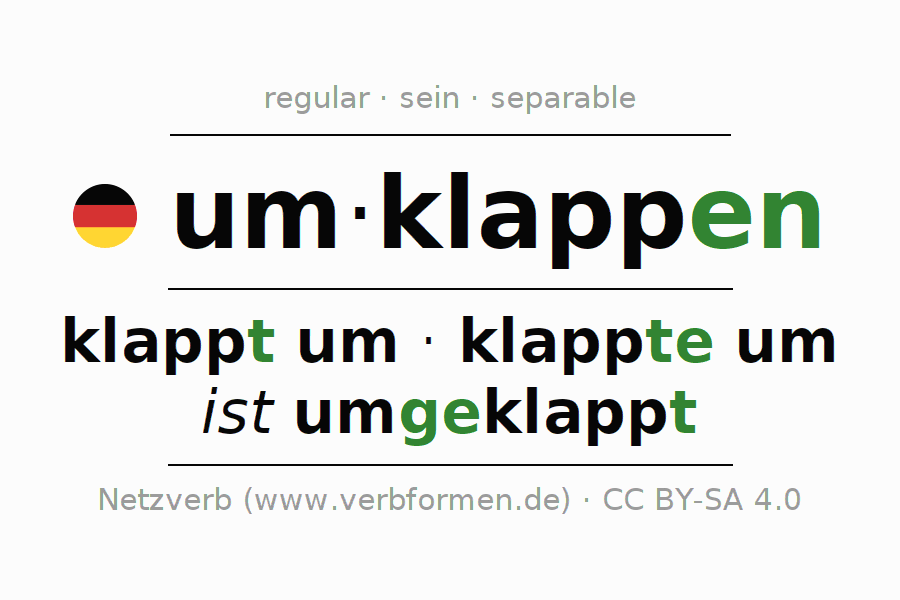 Entire conjugation of the German verb umklappen (hat). All tenses are clearly represented in a table.