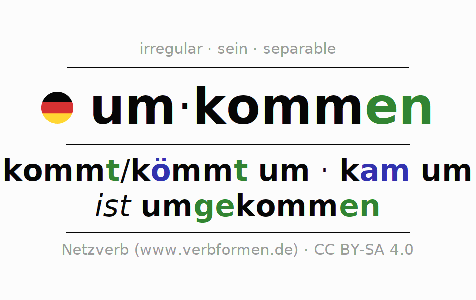 Entire conjugation of the German verb umkommen. All tenses and modes are clearly represented in a table.