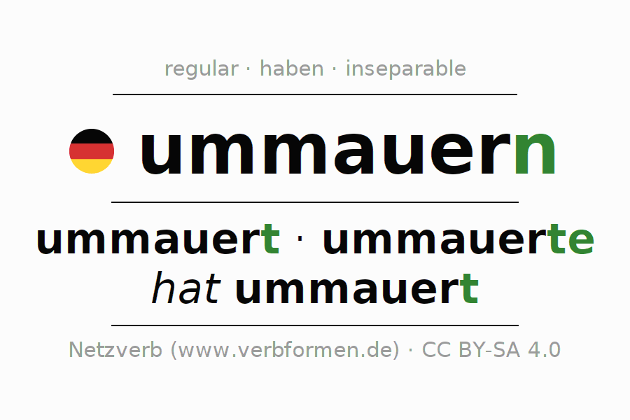 Entire conjugation of the German verb ummauern. All tenses are clearly represented in a table.