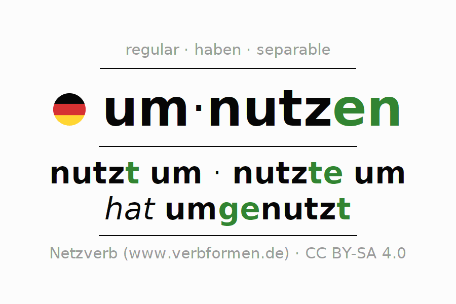Entire conjugation of the German verb umnutzen. All tenses are clearly represented in a table.
