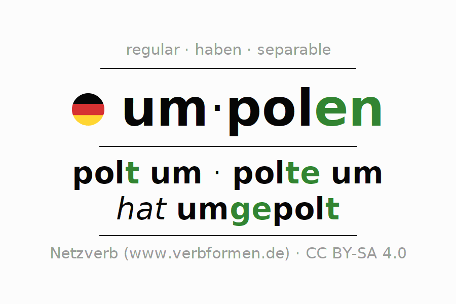 Entire conjugation of the German verb umpolen. All tenses are clearly represented in a table.