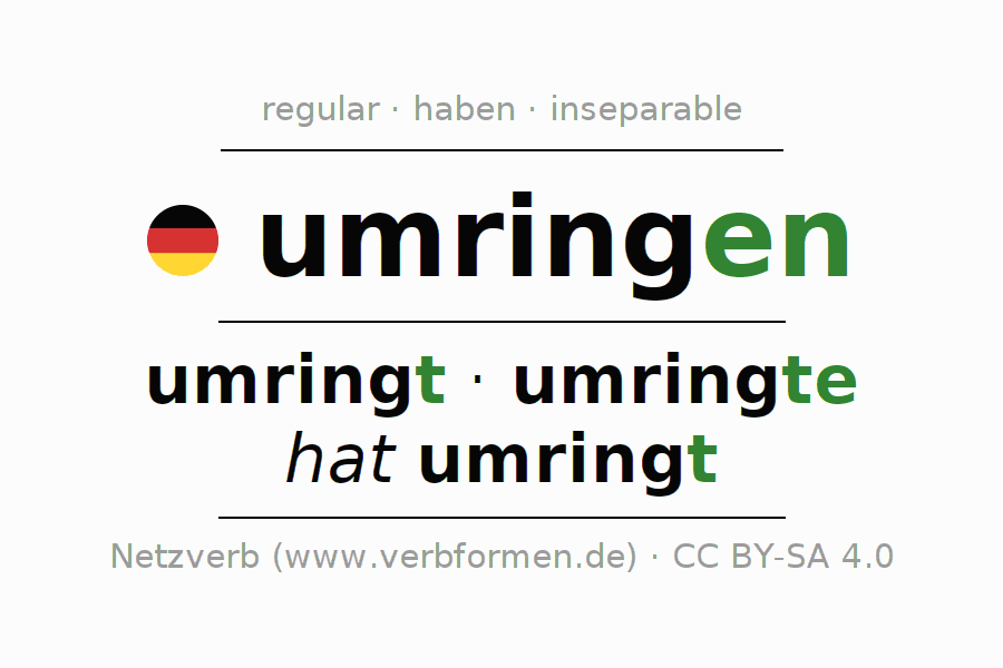 Entire conjugation of the German verb umringen. All tenses and modes are clearly represented in a table.