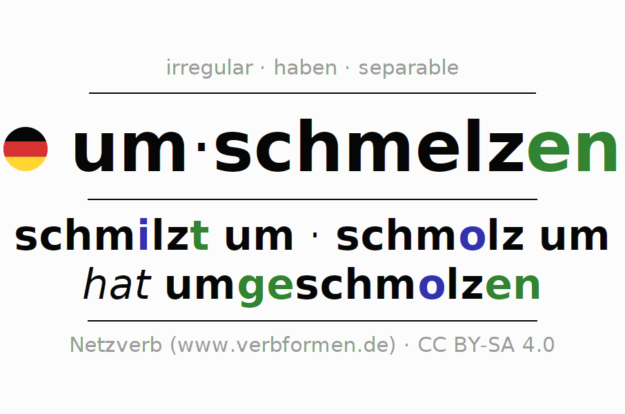 Entire conjugation of the German verb umschmelzen. All tenses are clearly represented in a table.