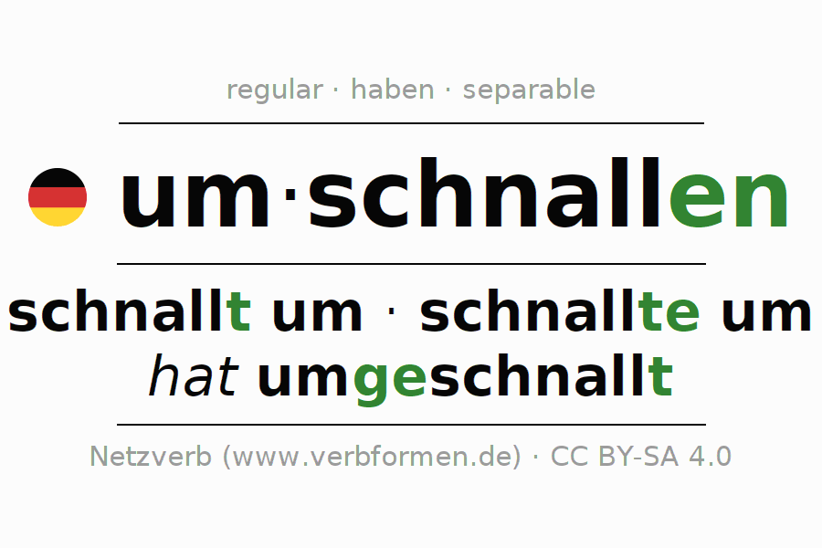Entire conjugation of the German verb umschnallen. All tenses are clearly represented in a table.