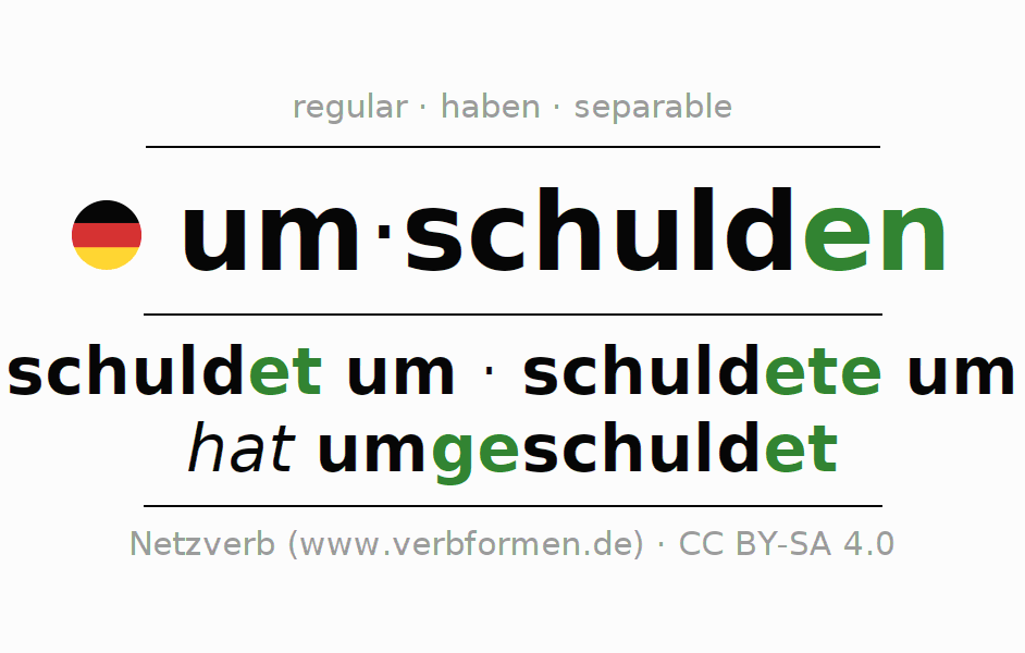 Entire conjugation of the German verb umschulden. All tenses and modes are clearly represented in a table.