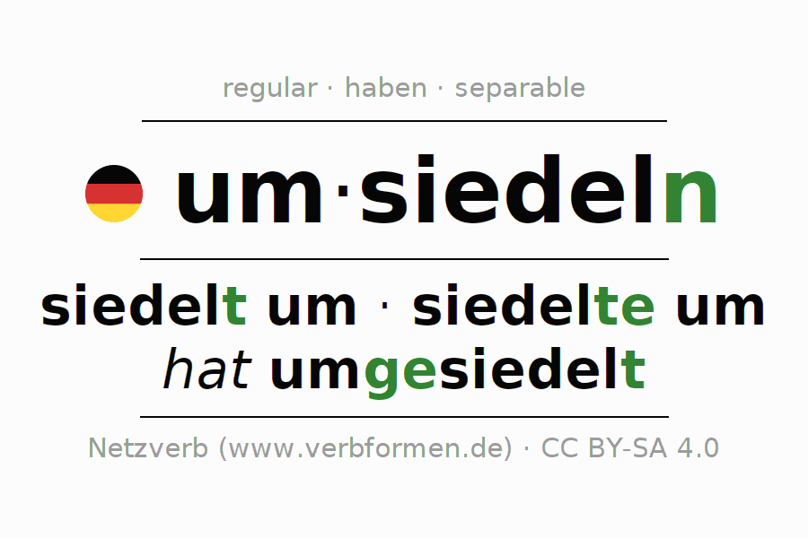 Entire conjugation of the German verb umsiedeln (hat). All tenses are clearly represented in a table.