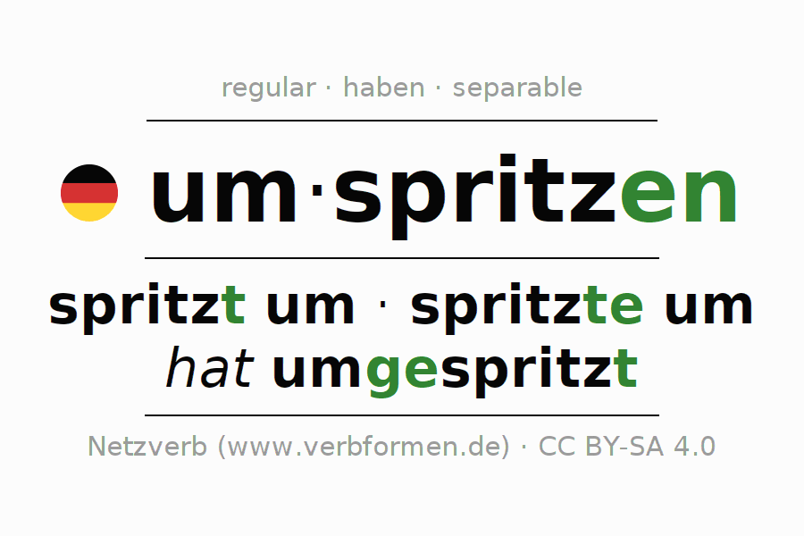 Entire conjugation of the German verb umspritzen. All tenses are clearly represented in a table.