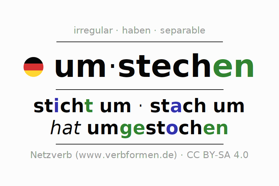 Entire conjugation of the German verb umstechen. All tenses are clearly represented in a table.