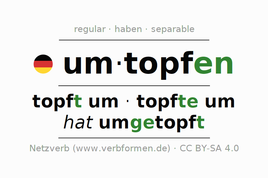 Entire conjugation of the German verb umtopfen. All tenses are clearly represented in a table.