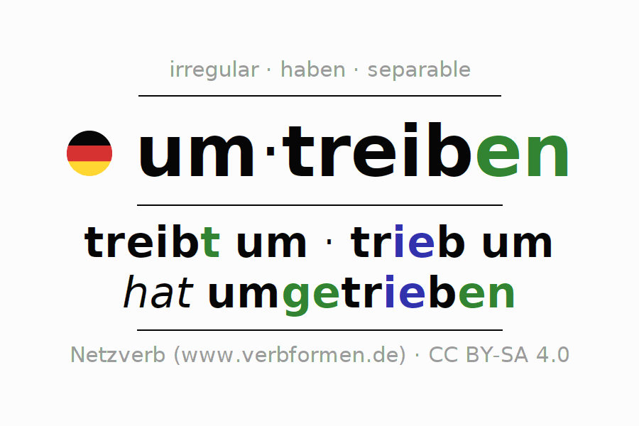 Entire conjugation of the German verb umtreiben. All tenses are clearly represented in a table.