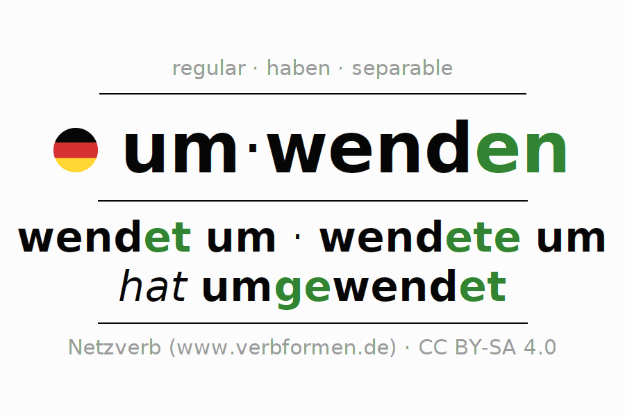 Conjugation of German verb umwenden (regelm)