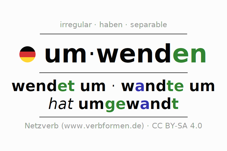 Entire conjugation of the German verb umwenden (regelm). All tenses and modes are clearly represented in a table.