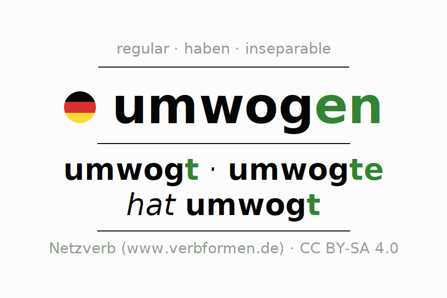 Entire conjugation of the German verb umwogen. All tenses are clearly represented in a table.